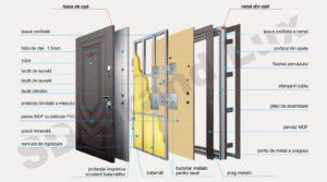 Descrierea ușii de exterior